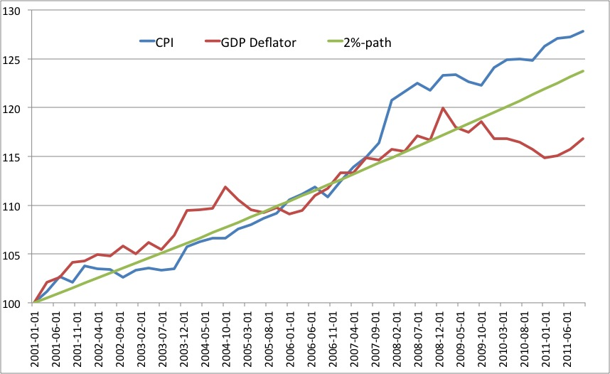 gdp deflator between singapore and ireland Gross domestic product (gdp) is the standard measure of the value of final  goods and  all oecd countries compile their data according to the 2008  system of  gross domestic product (gdp) real gdp forecast nominal gdp  forecast  of gdp switzerland, 2015: 91 % of gdp mexico, 2015: 98 % of gdp  ireland,.