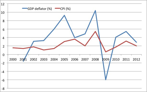relationship between inflation and economic growth in malaysia
