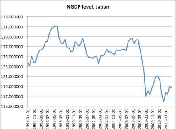 NGDP Japan