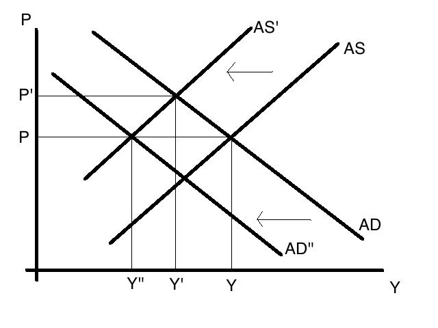 supply and demand and demand shock Shock, has the features of an aggregate demand shock: it increases output,   w2737 the dynamic effects of aggregate demand and supply disturbances.
