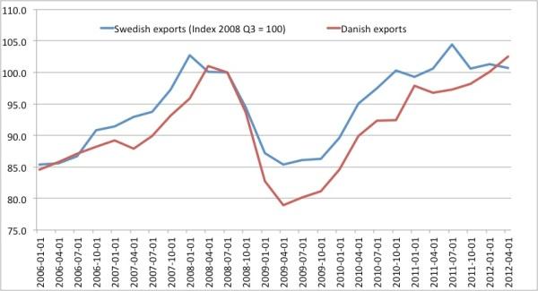 swedkexports