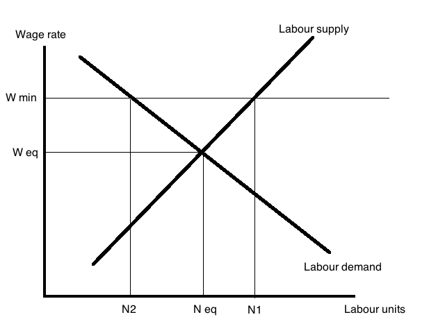 bob murphy on minimum wages and a textbook graph to illustrate it  minimum wage