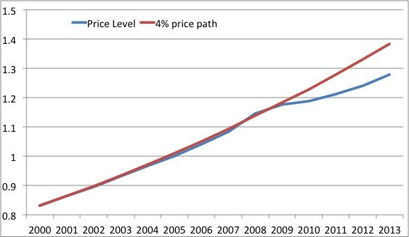 Price Level Croatia