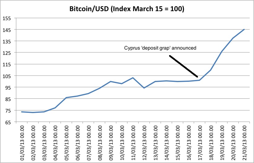 The Cyprus Deposit Grab Sparks A Rally In Bitcoins
