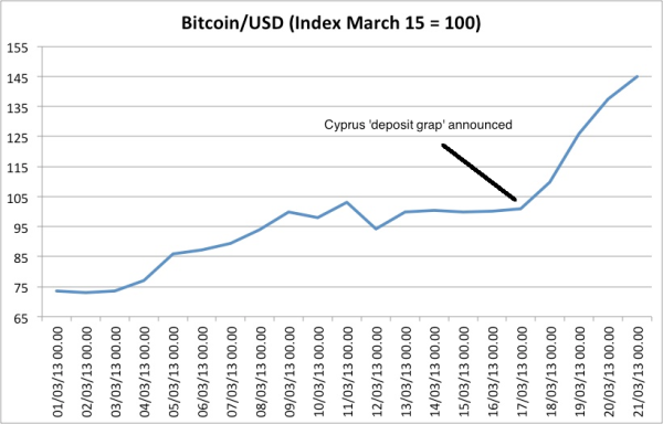 Cyprus Bitcoin