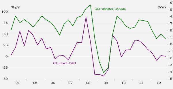 GDP deflator Canada
