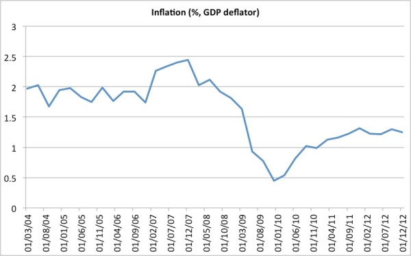 GDP deflator inflation euro zone