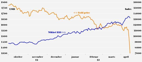 Nikkei Gold