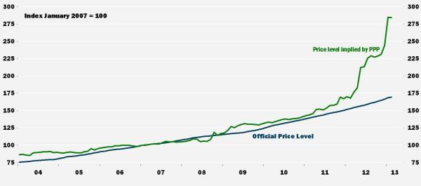 Price Level Argentina