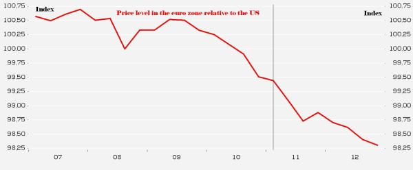 Relative price level US euro
