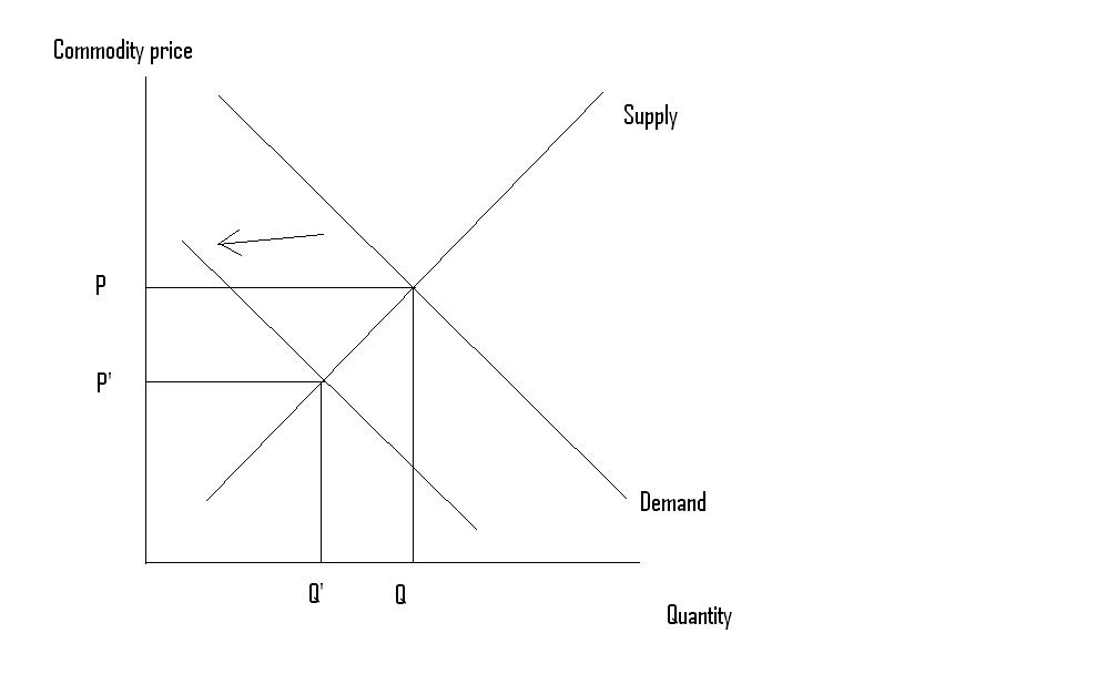 supply and demand and demand shock Using commodity-level transaction data for japan, we estimate aggregate  demand and supply shocks when the effects of product turnover are ignored, the .