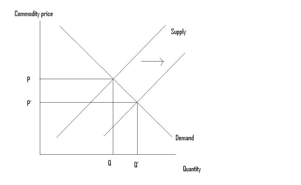 Supply demand supply shock