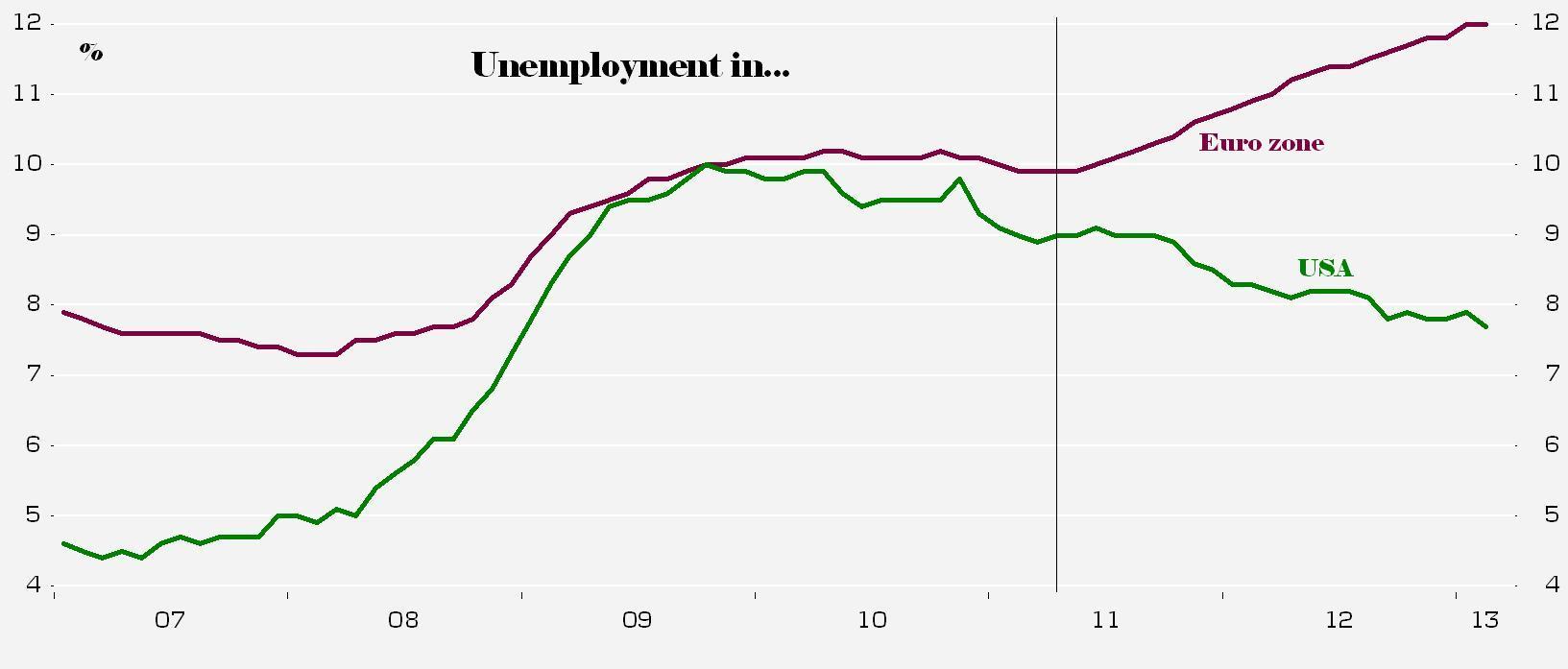unemp euro US