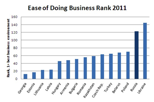 Ease of doing business russia