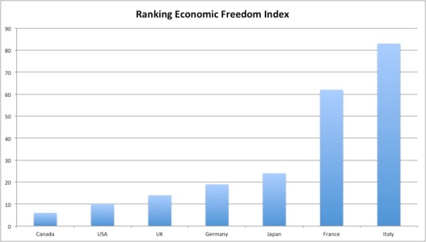 Economic Freedom Index G7