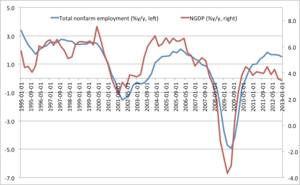 employment NGDP