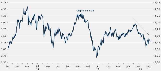 oil price rub