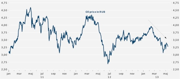 oil price rub