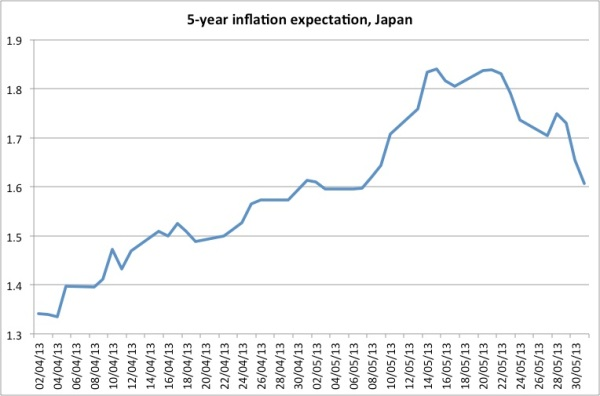 5-year inflation expectations japan