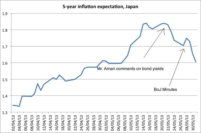 5-year-inflation-expectations-japan