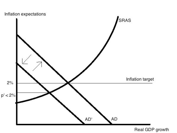 inflation target BoJ ASAD