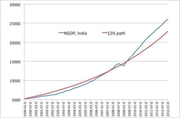 NGDP India July 2013