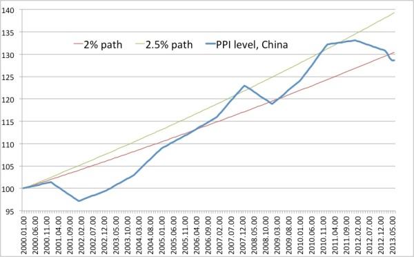 PPI China