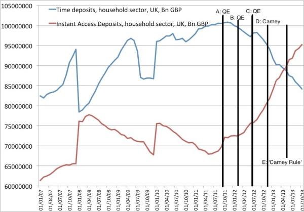 Deposits UK