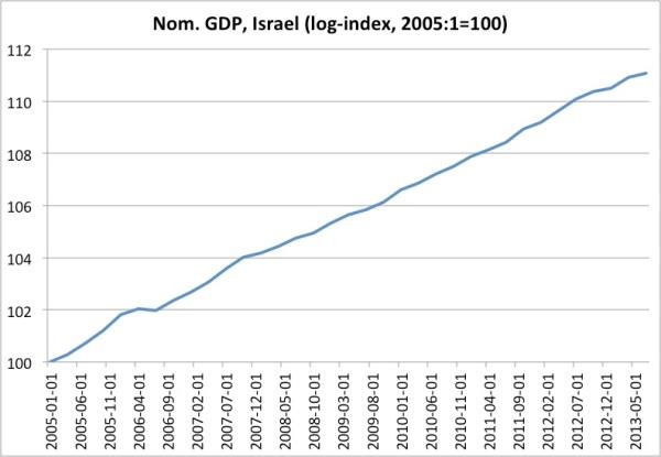 NGDP Israel
