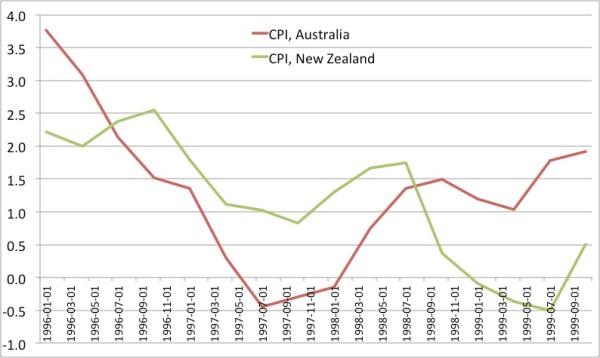 CPI AU NZ