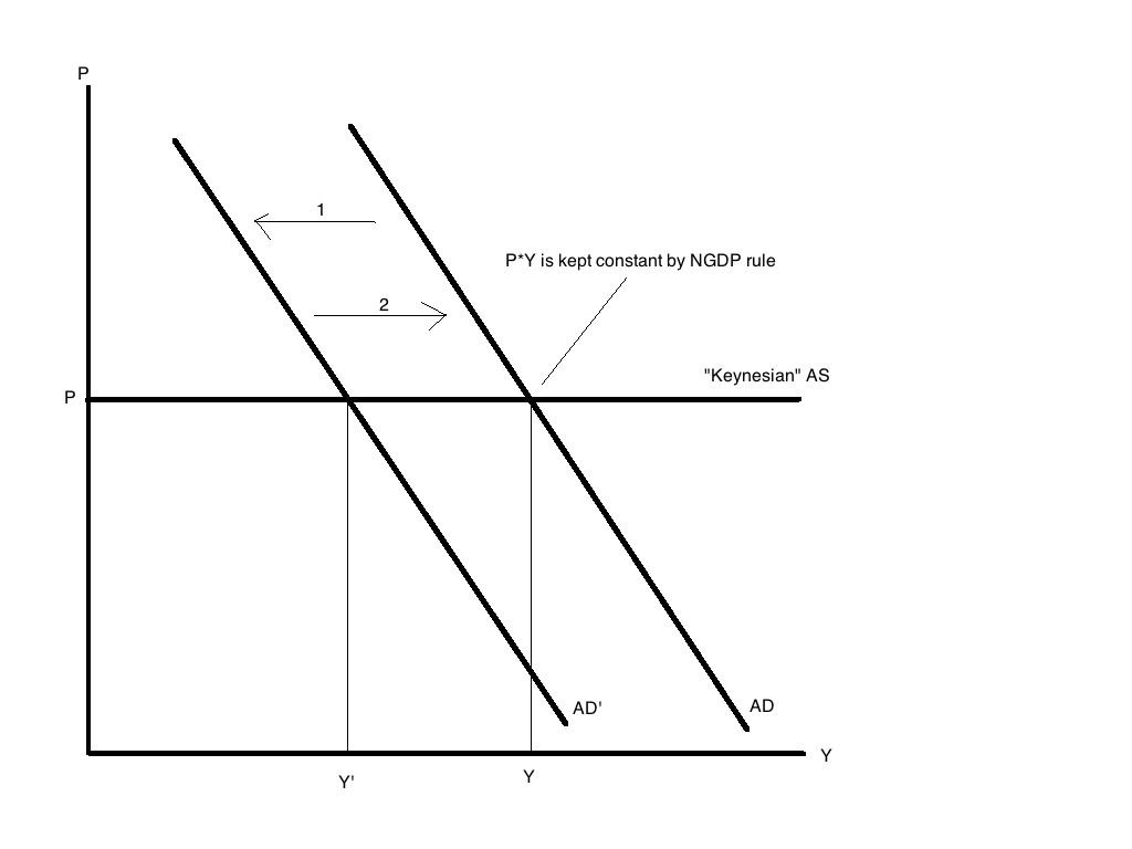 Keynesian ASAD NGDP rule