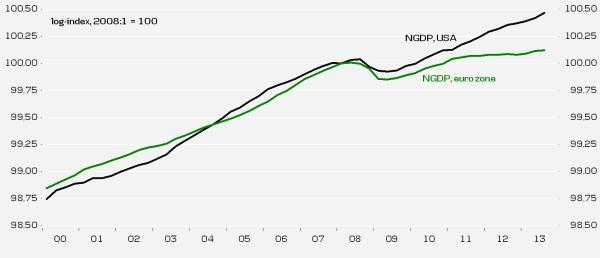 NGDP euro zone USA