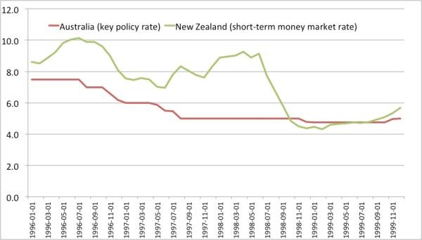 rates NZ AU