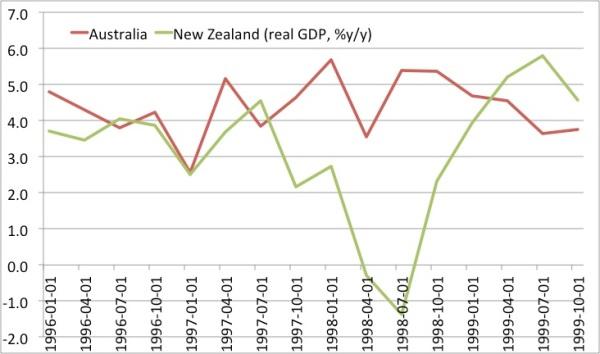 RGDP AU NZ