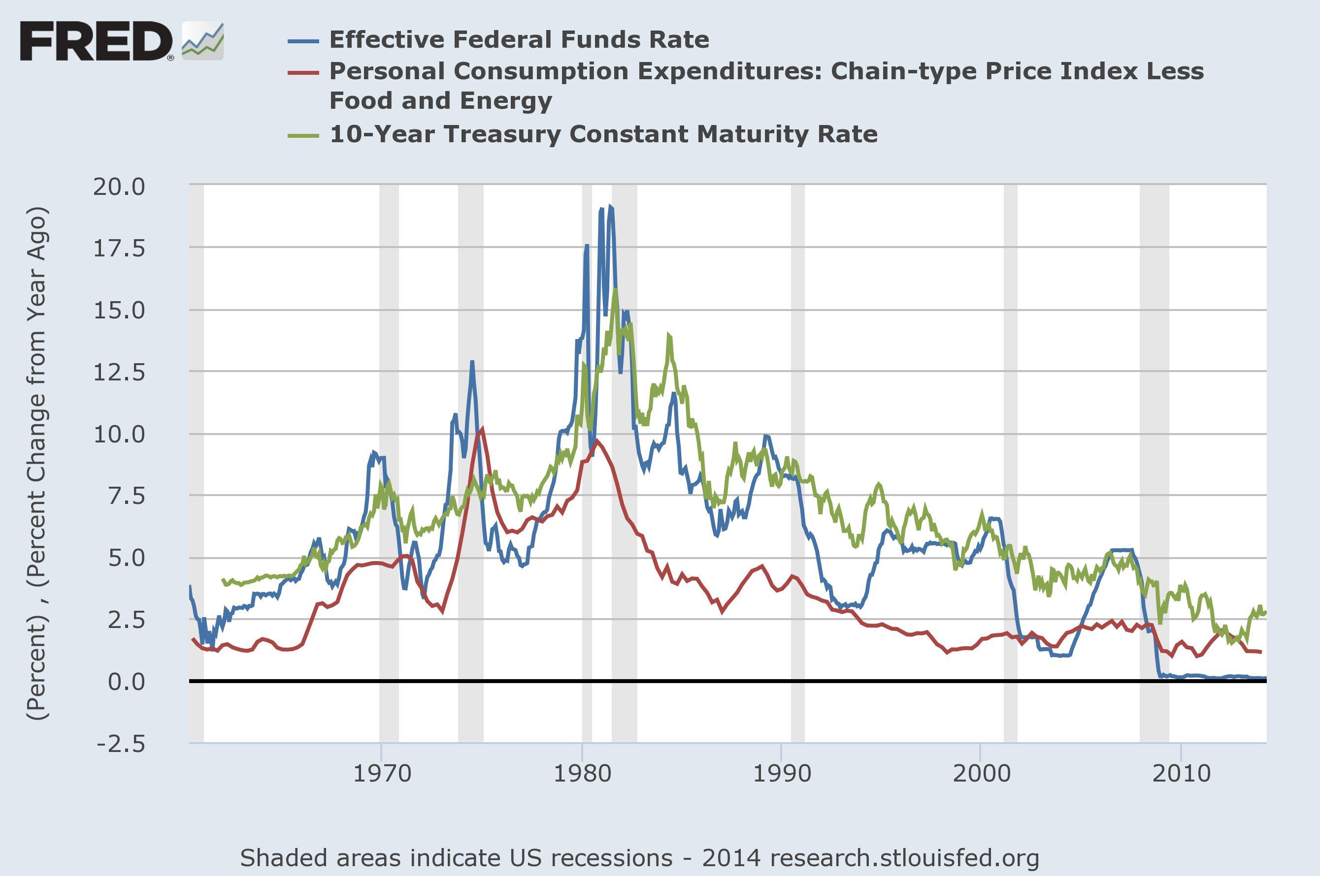 pce-core-yield-fed-funds.jpg