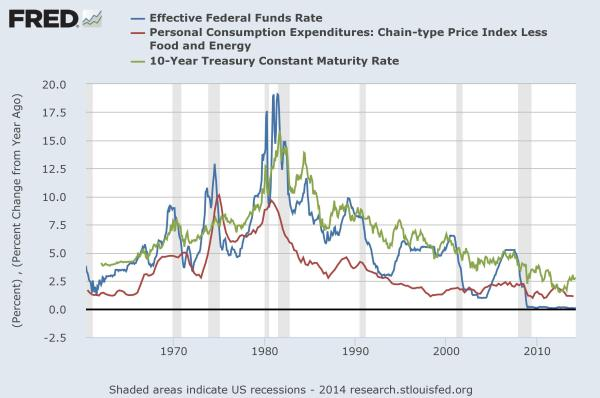 PCE core yield Fed funds