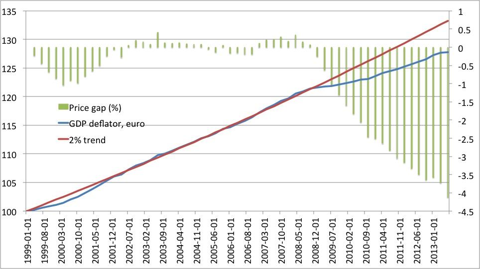 Price gap ECB