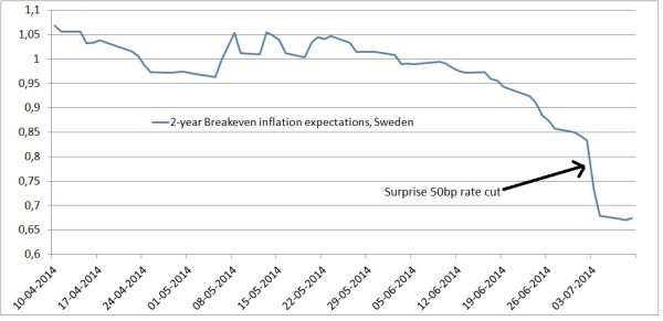 BE inflation expectations Sweden