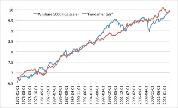 Wilshare 5000