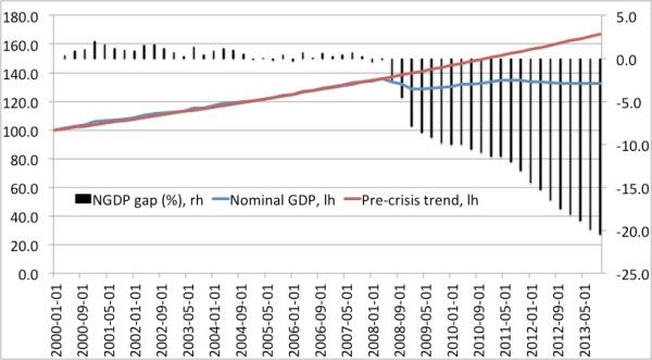 NGDP gap Italy