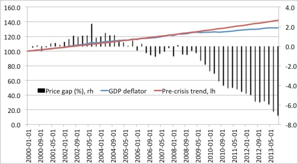 Price gap Italy