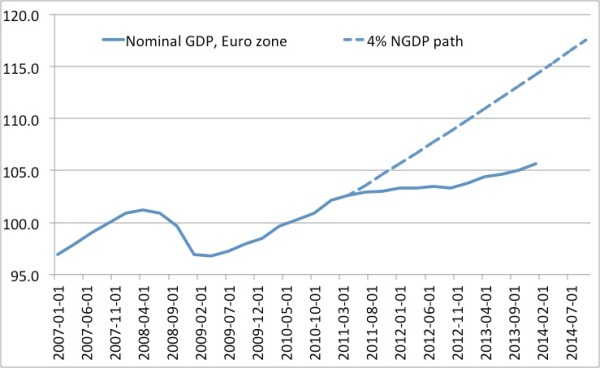 EZ NGDP path 4pct