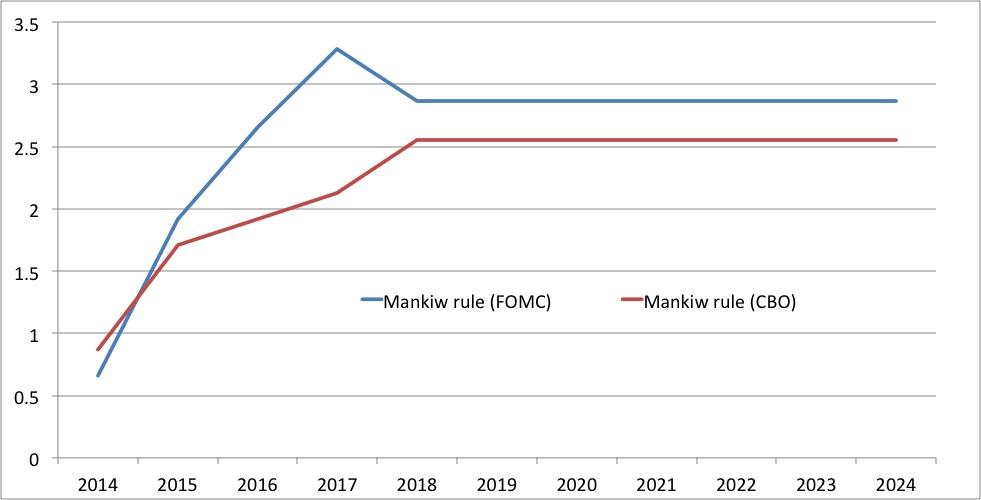 Mankiw rule FOMC CBO