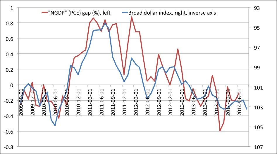 NGDP gap dollar index 2