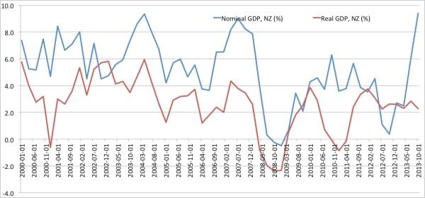 NZ NGDP RGDP