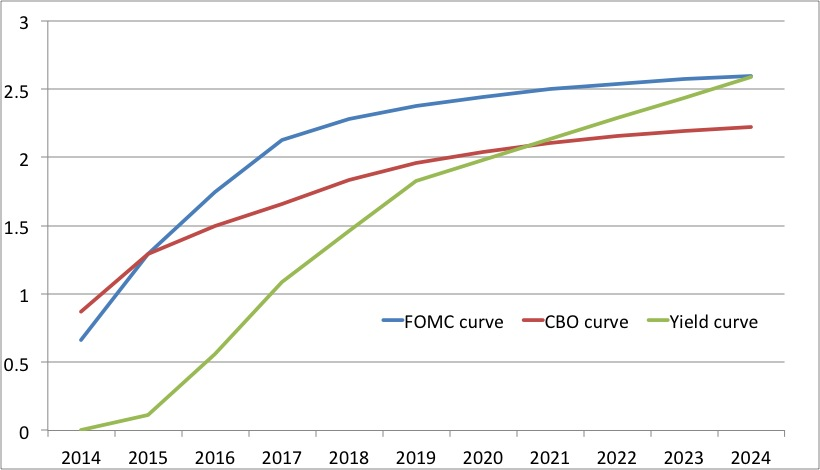 how to draw yield curve