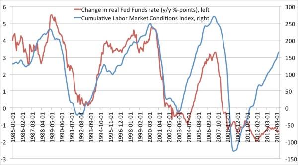 LMCI FF rate