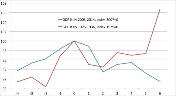crisis Italy