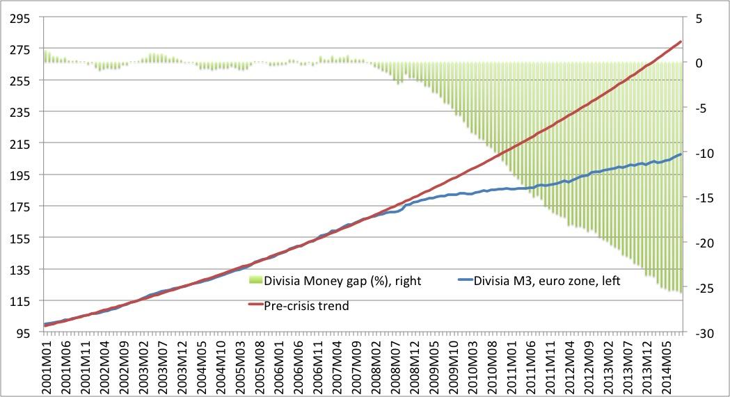 Divisia Money Gap