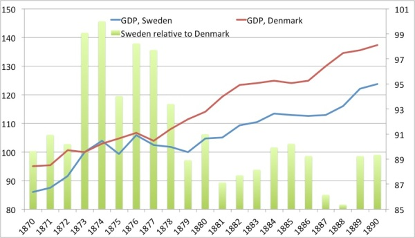 Sweden Denmark relative GDP 1870